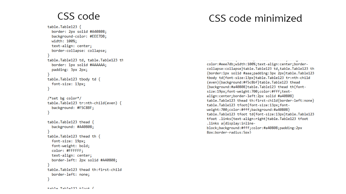 Normal and Minified CSS Comparison