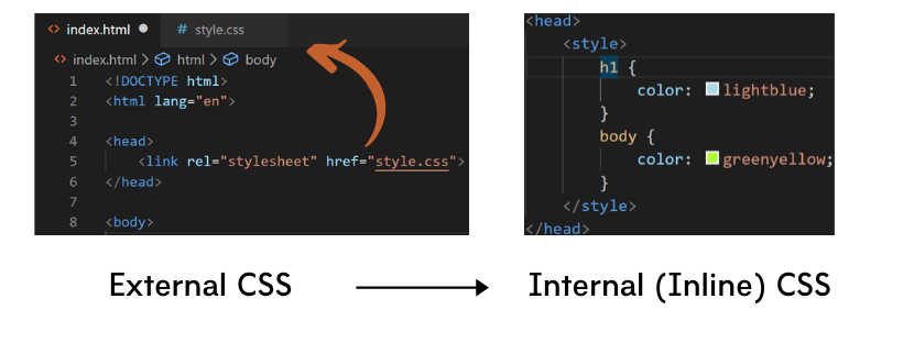 External vs Inline CSS