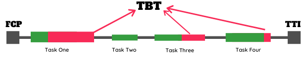 FCP, TTI and TBT Timeframe