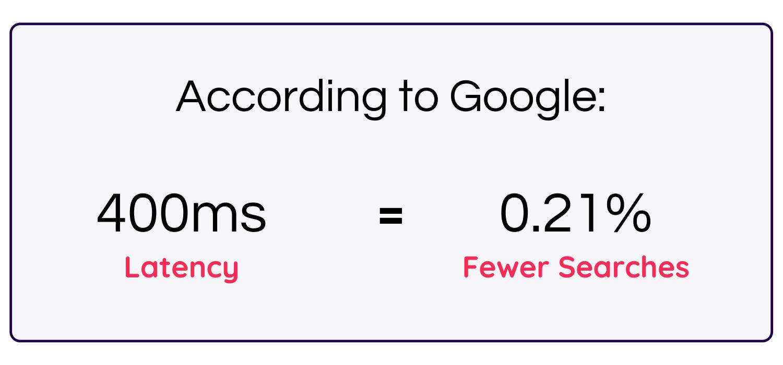 Google site speed case study