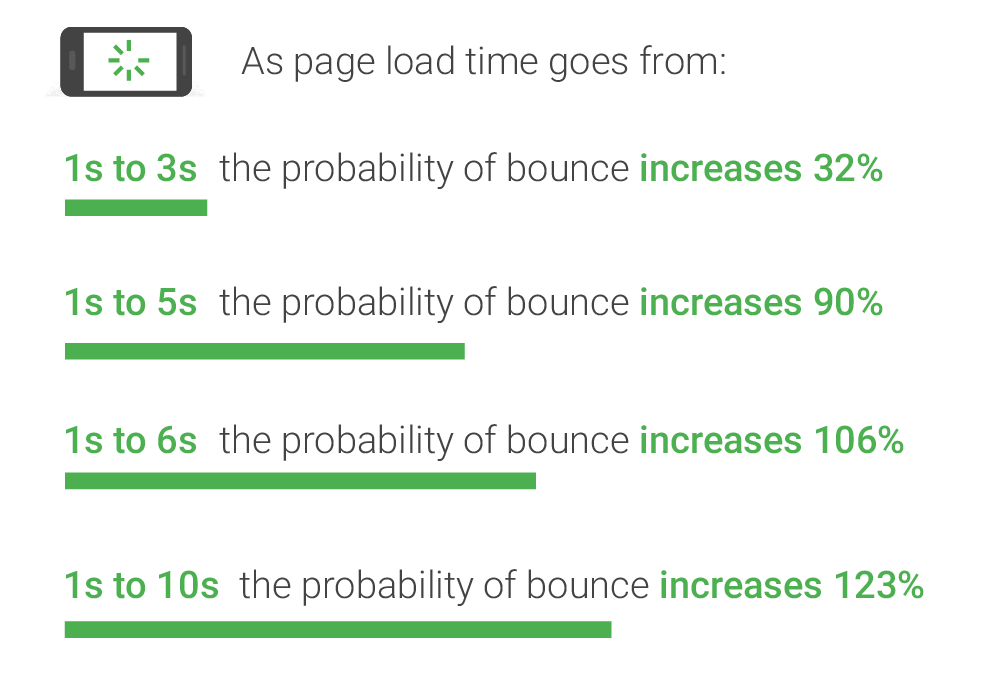 Google data about site speed and bounce rates