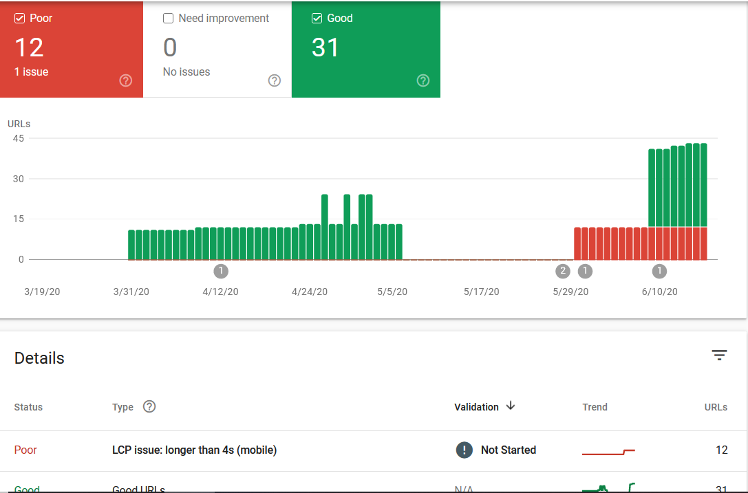 Google Search Console Mobile Performance Report