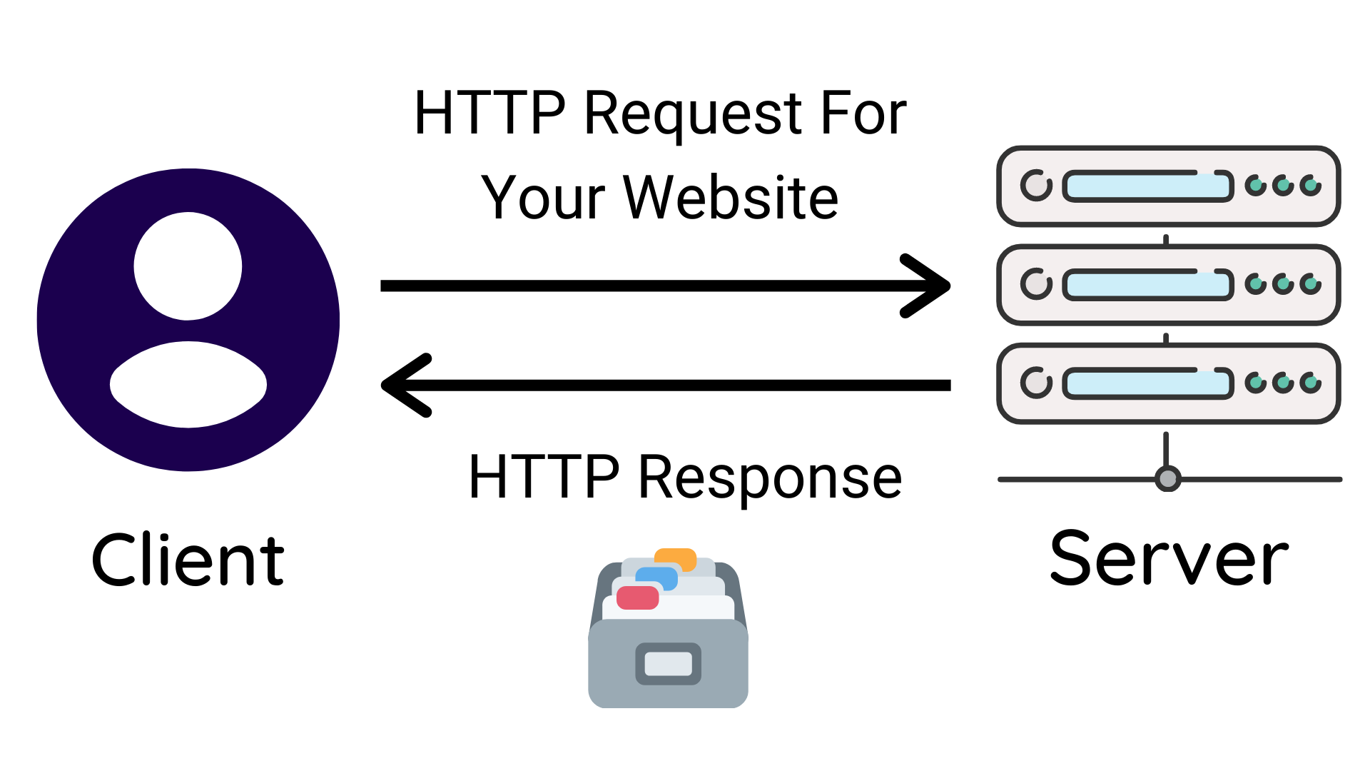 HTTP Request-reponse visualized