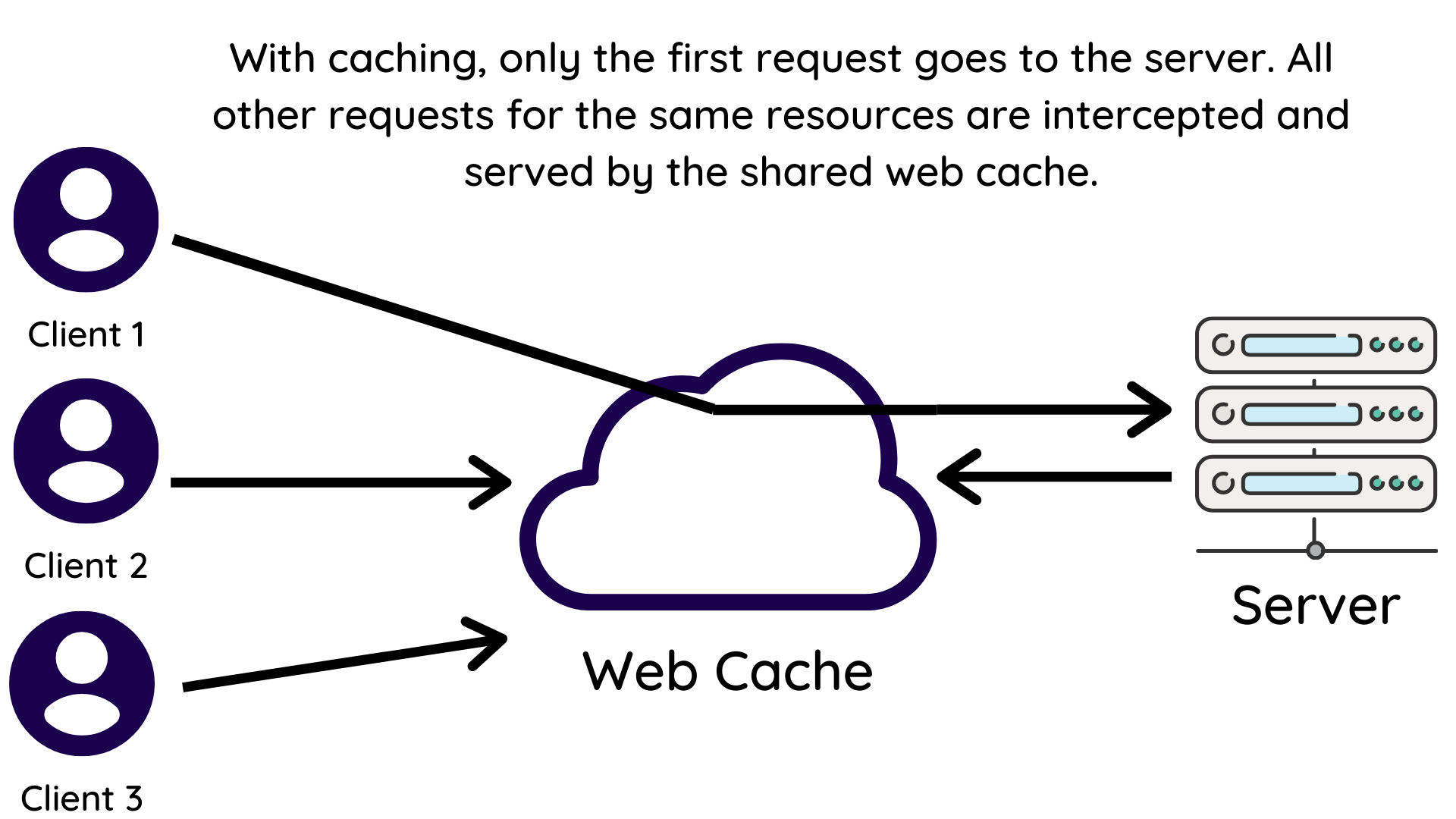 HTTP requests going through web cache