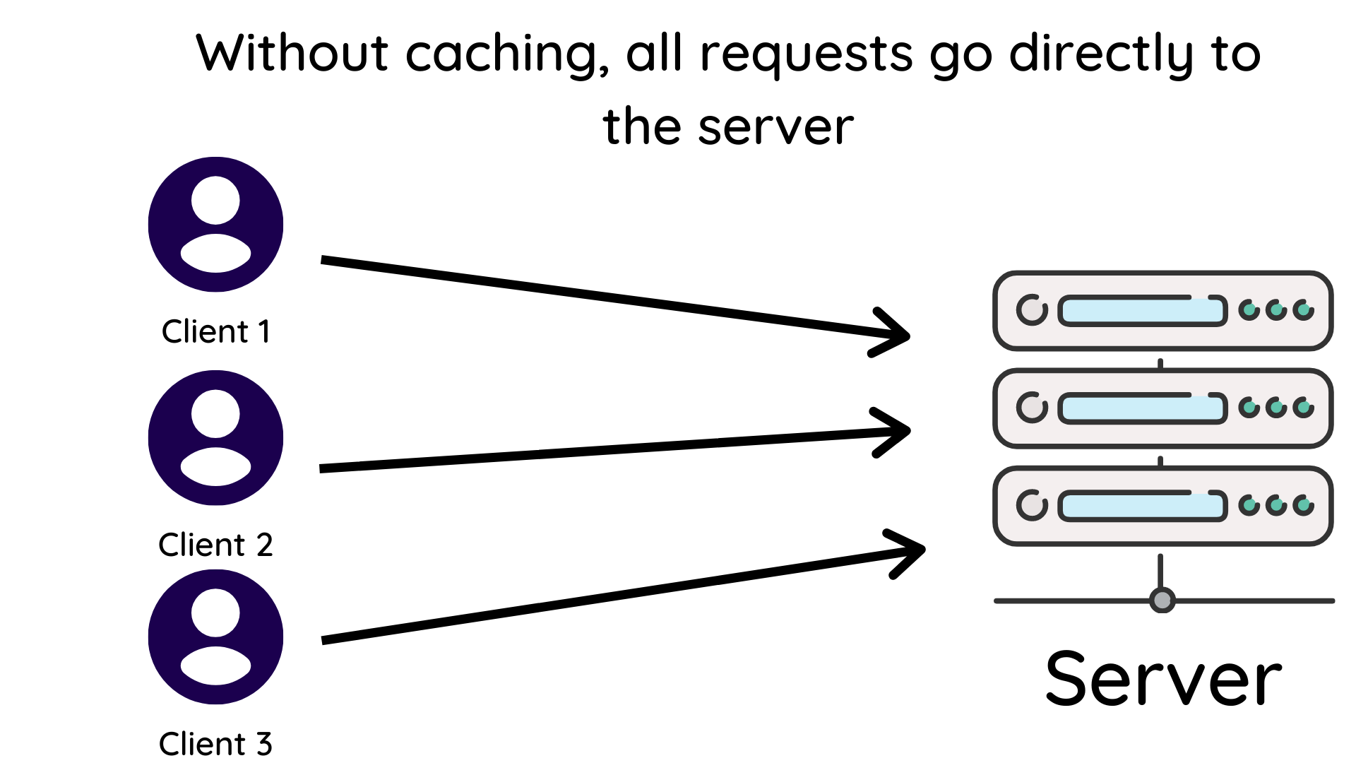 Multiple HTTP Requests Going Directly To Origin Server