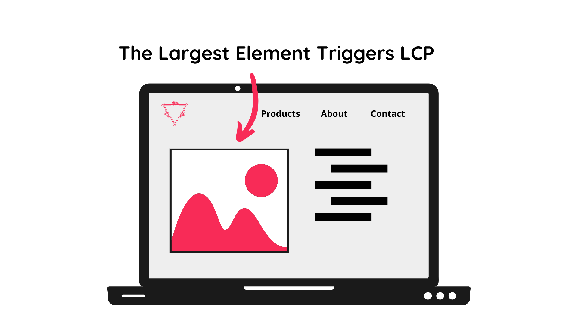 The largest element triggers lcp metric