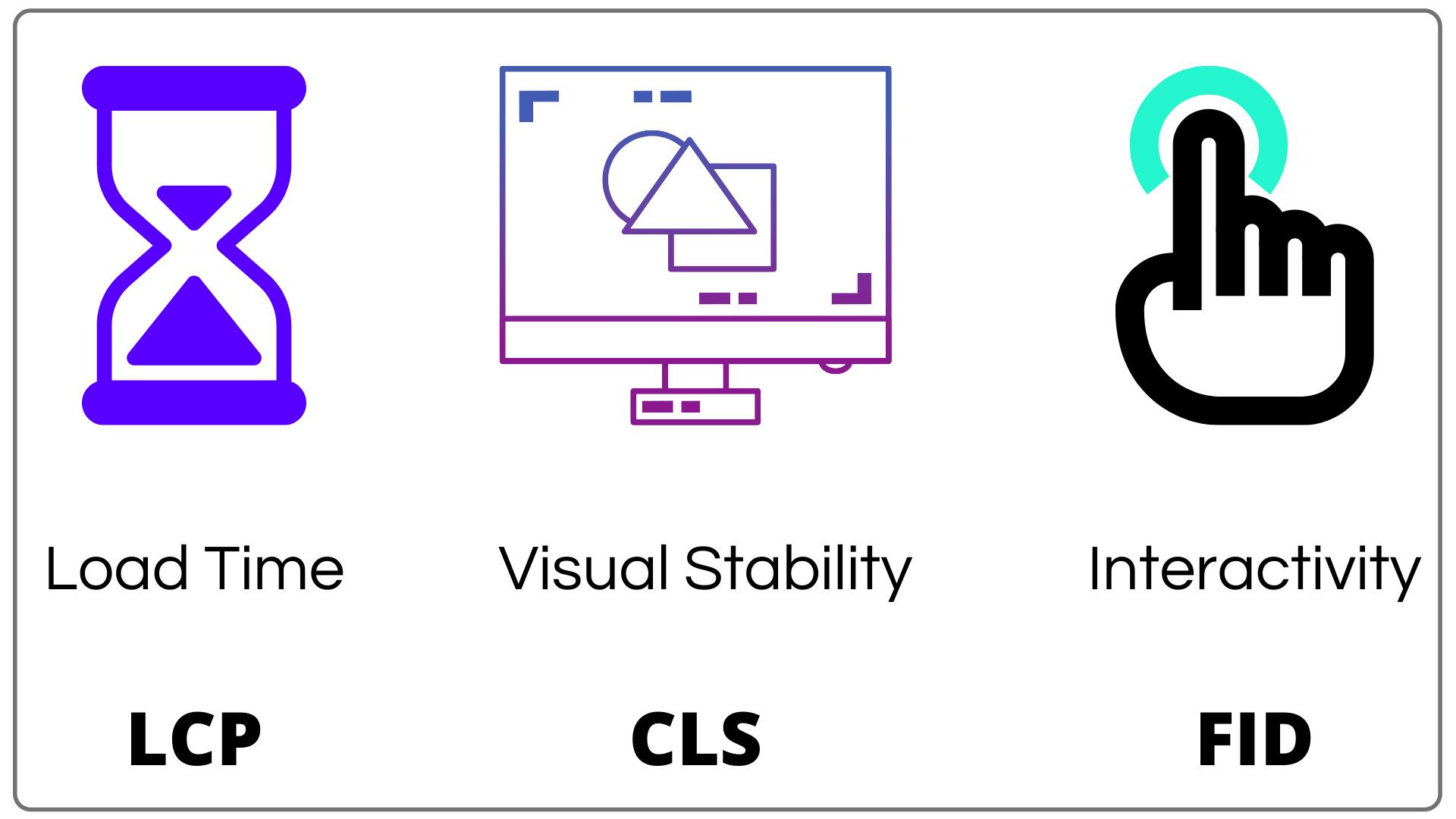 Core Web Vitals Visualized