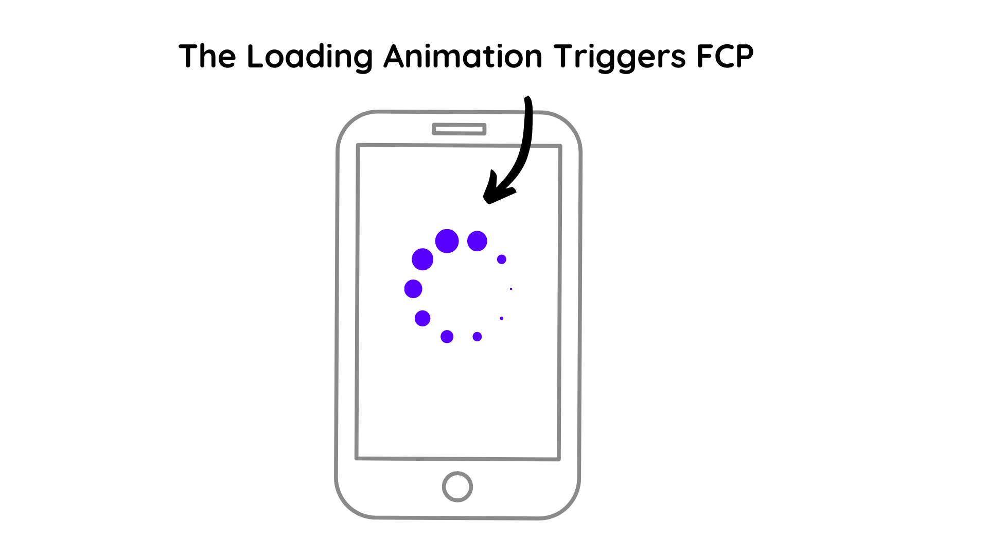 Loading Animation Triggering FCP Mobile