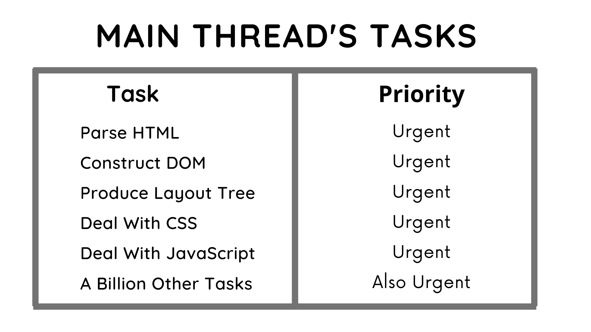 Main Thread's Tasks