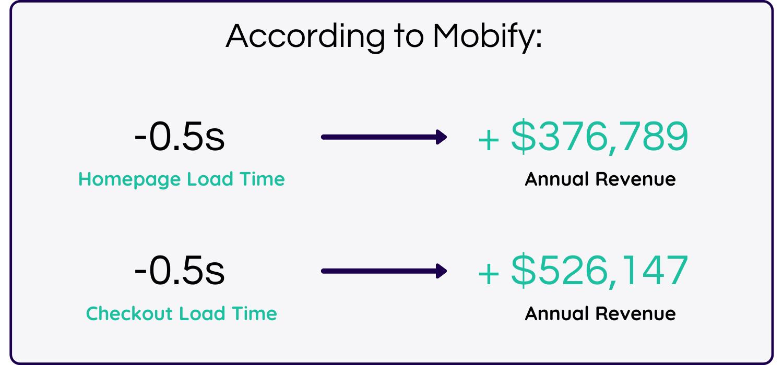 Mobify site speed case study