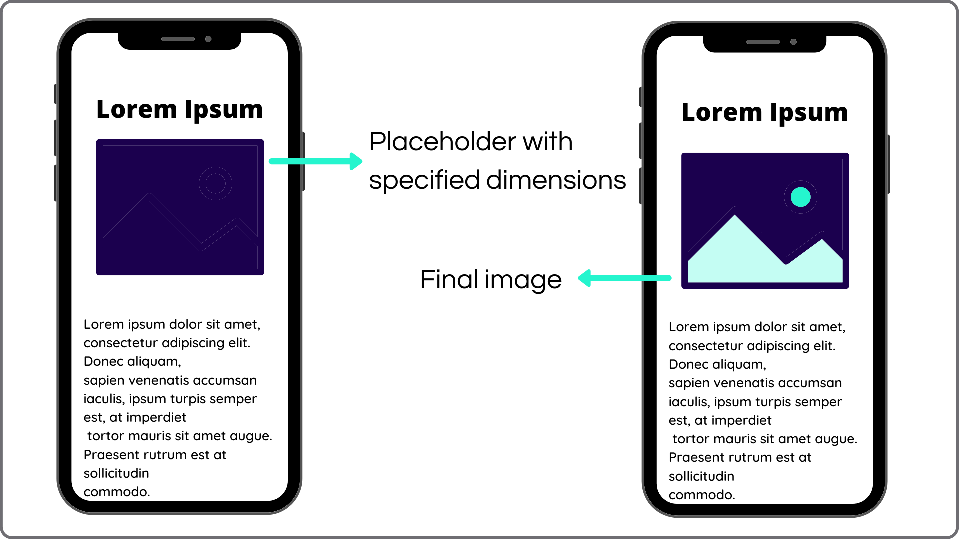Loading images with placeholder