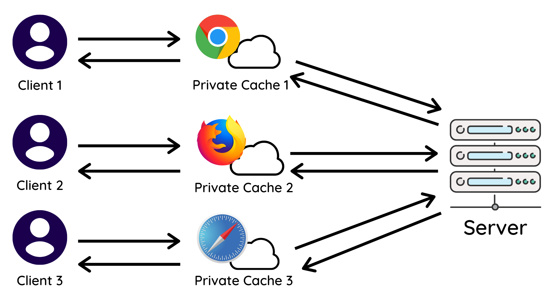 HTTP requests going through private browser caches