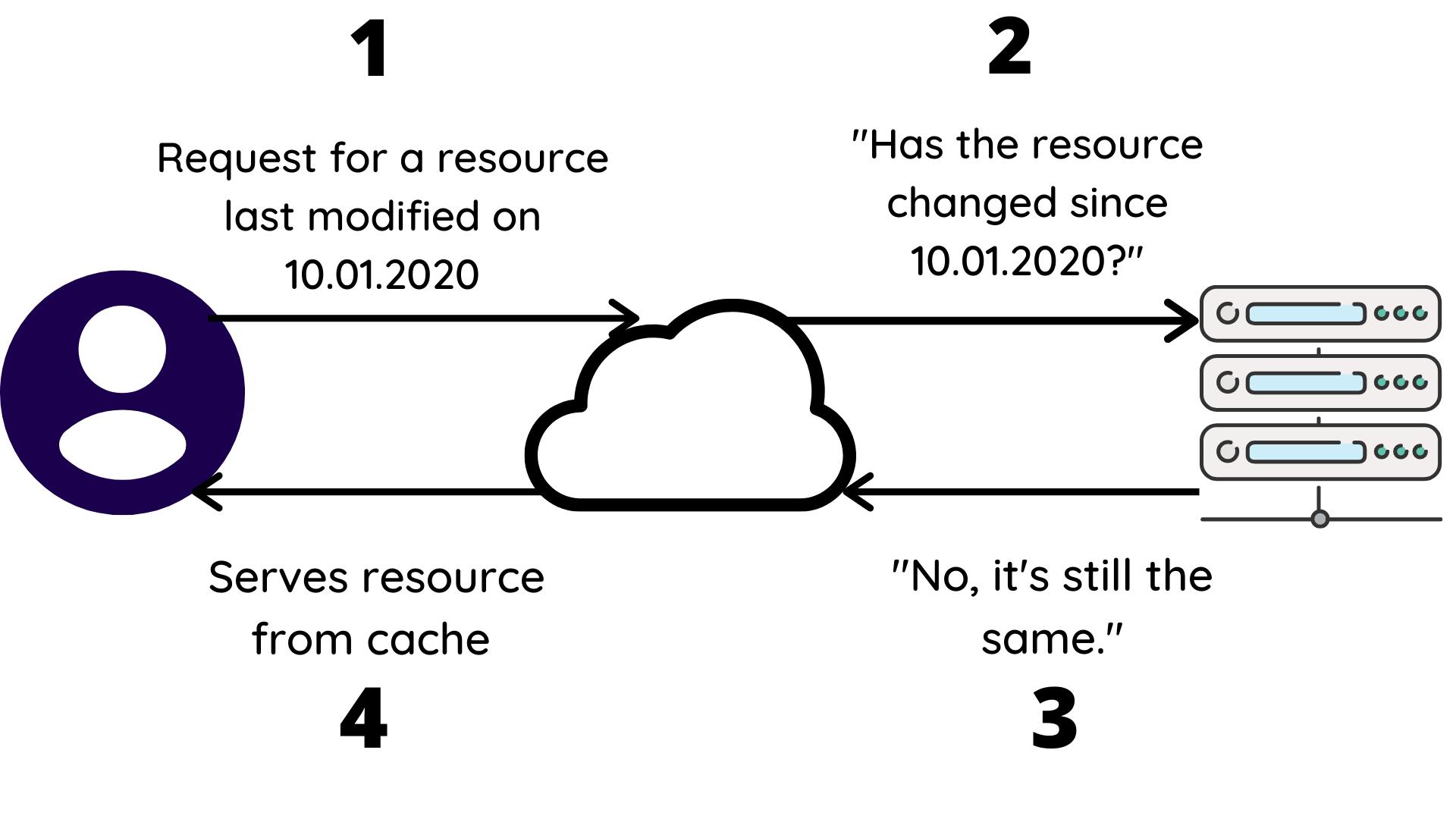 Validation Process Visualized