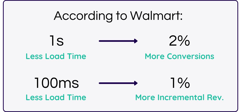 Walmart site speed case study