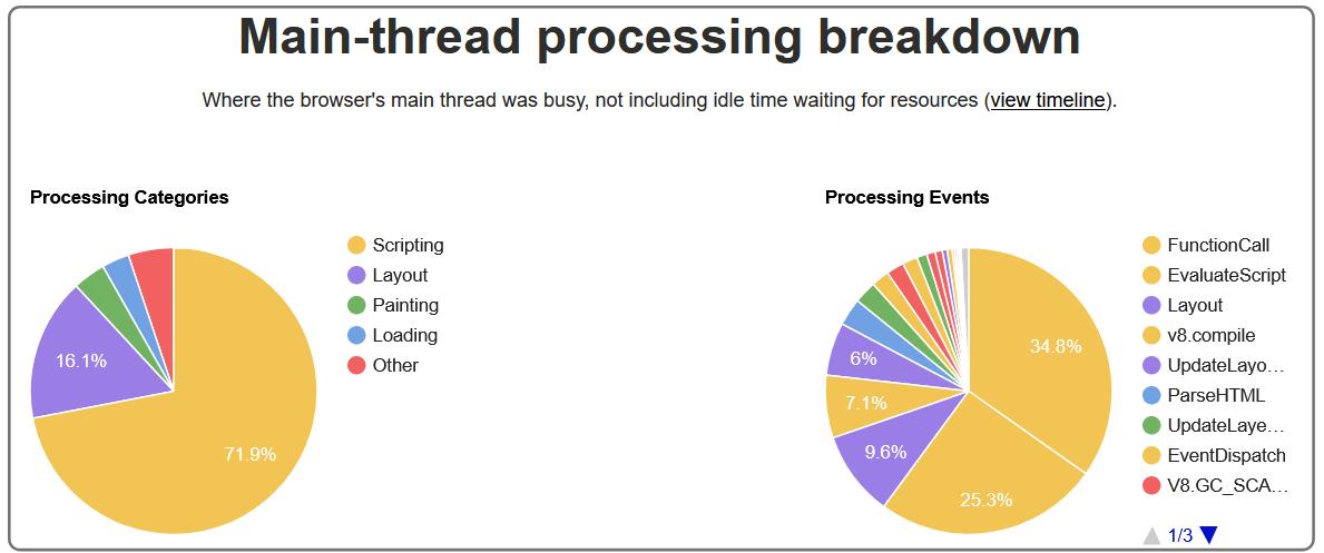 WebPageTest Processing Breakdown