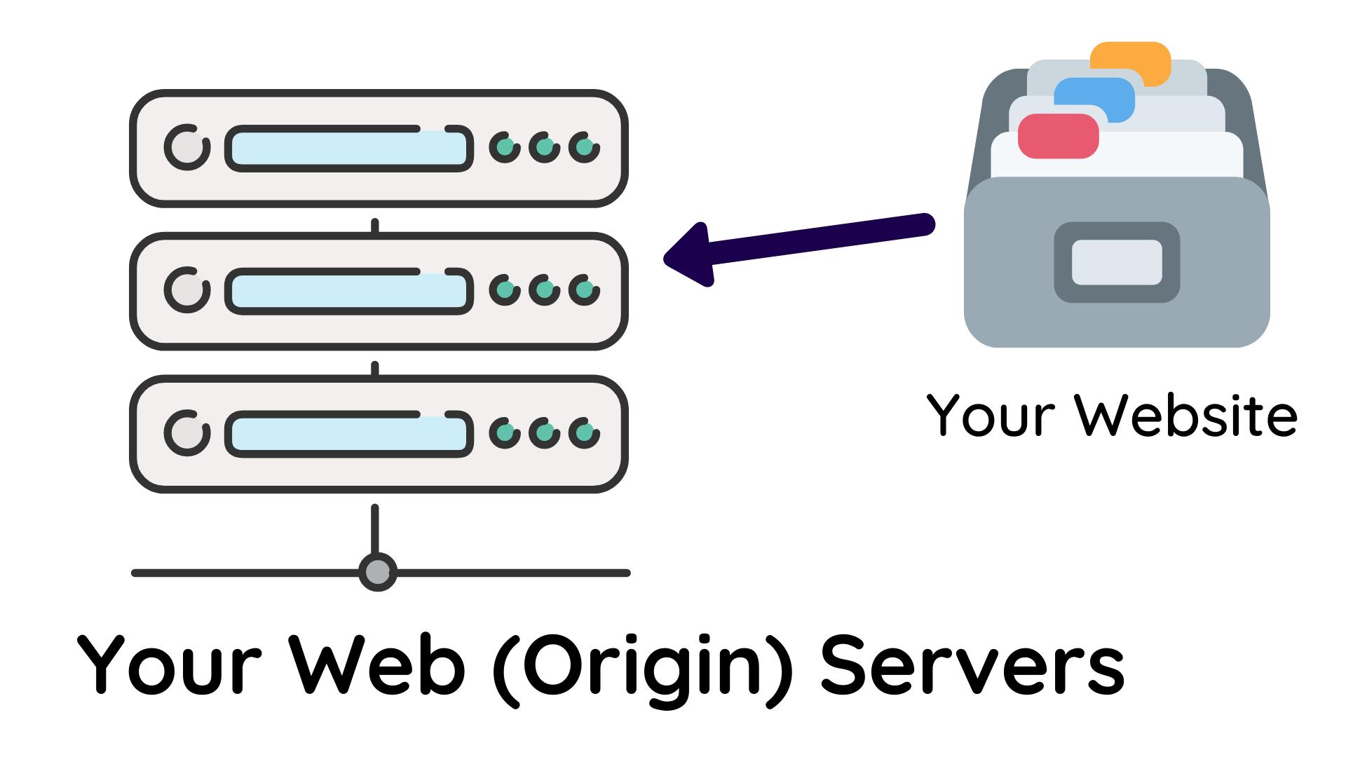 Website and Origin Server